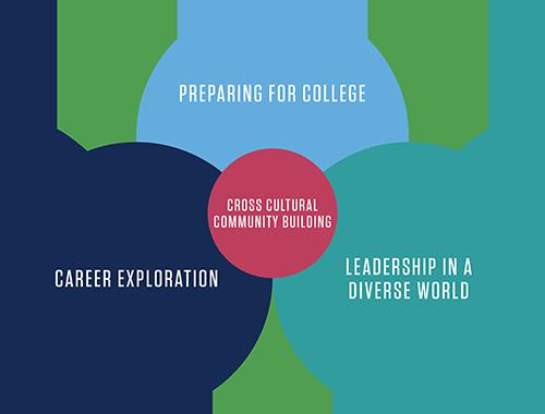 ven-diagram showing future benefits of the program